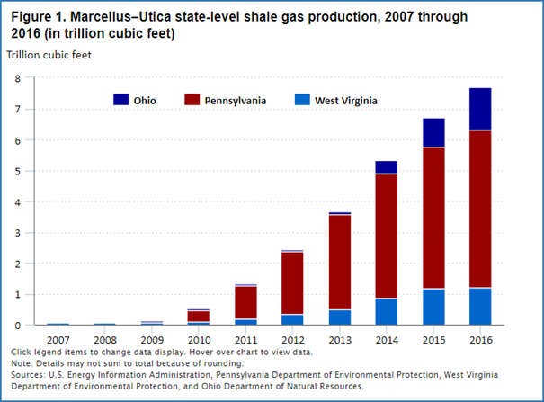 Shale gas production and labor market trends in the US