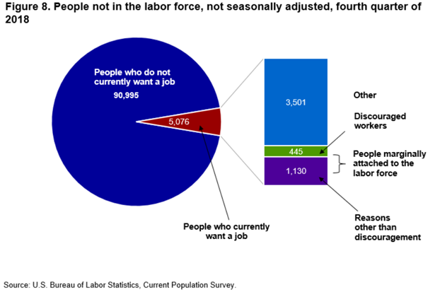 Figure 8. People not in the labor force, not seasonally adjusted, fourth quarter of 2018
