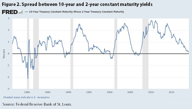 Figure 2. Spread between 10-year and 2-year constant maturity yields
