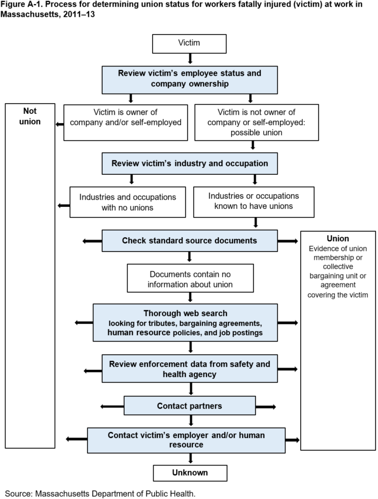 Figure A-1. Process for determining union status for workers fatally injured (victim) at work in Massachusetts, 2011–13