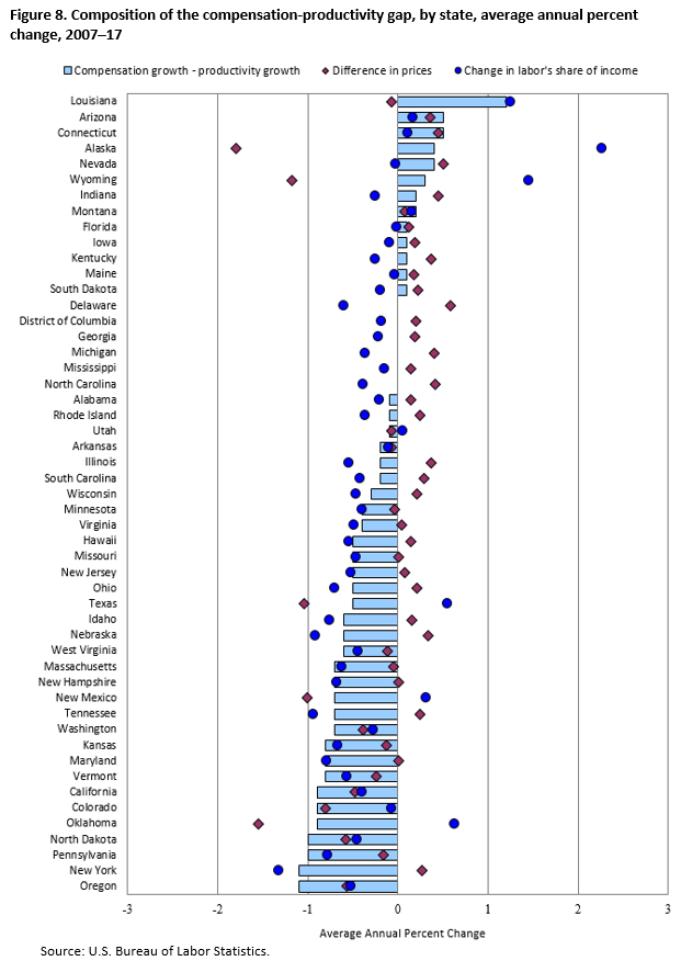 Figure 8. Composition of the compensation-productivity gap, by state, average annual percent change, 2007–17