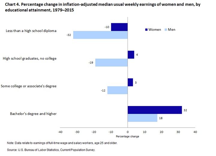 Highlights of women's earnings in 2015 : BLS Reports: U S