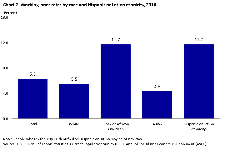 Chart 2. Working-poor rates by race and Hispanic or Latino ethnicity for 2014.