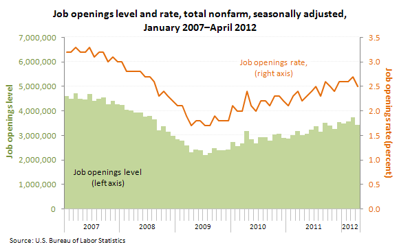 Job openings level and rate, total nonfarm, seasonally adjusted, January 2007–April 2012