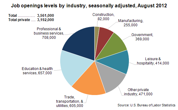 Job openings levels by industry, seasonally adjusted, August 2012