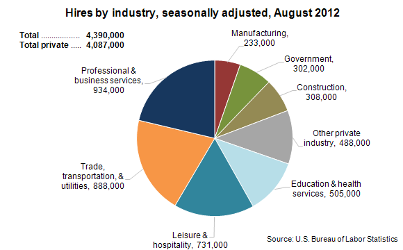 Hires by industry, seasonally adjusted, August 2012