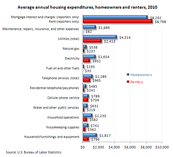 annual home insurance consumer expenditures by homeowners and renters 2010 140