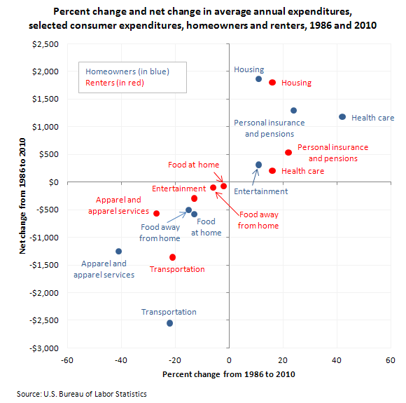 Percent change and net change in average annual expenditures, selected consumer expenditiures, homeowners and renters, 1986 and 2010