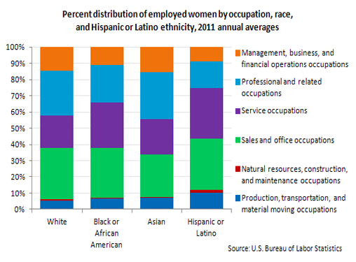 Percent distribution of employed men by occupation, race,