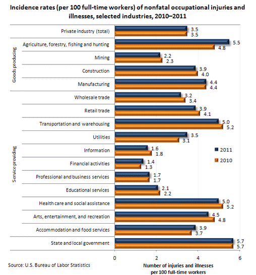 Incidence rates (per 100 full-time workers) of nonfatal occupational injuries and illnesses, selected industries, 2010-2011