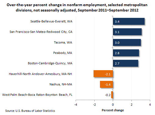 Over-the-year percent change in nonfarm employment, slected metropolitan divisions, not seasonally adjusted, September 2011-September 2012