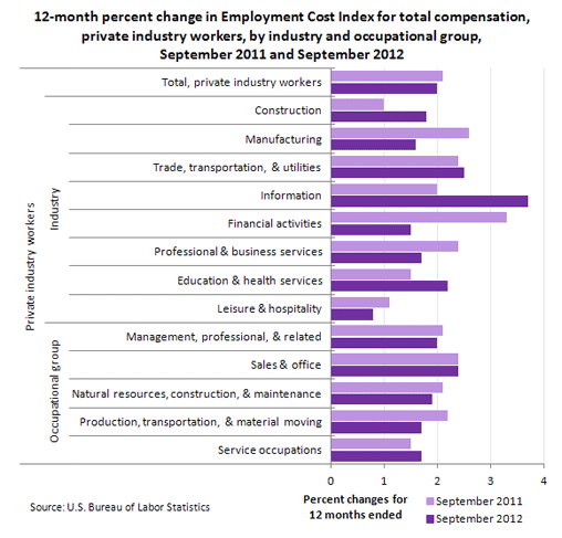 12-month percent change in Employment Cost Index for total compensation, private industry workers, by industry and occupational group, September 2011 and September 2012