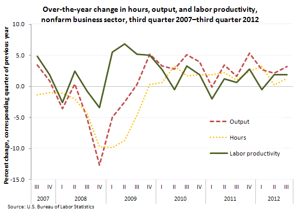 Over-the-year change in hours, output, and labor productivity,