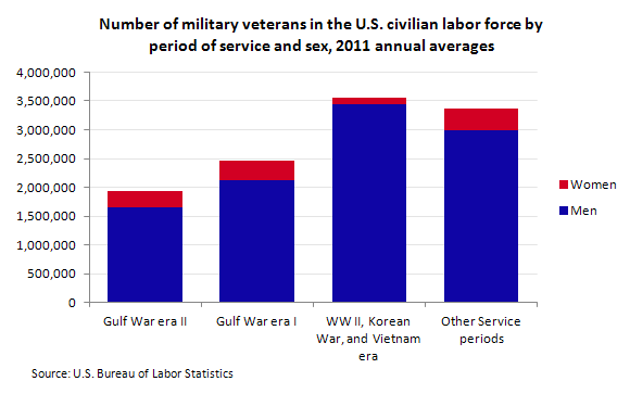 Number of military veterans in the U.S. civilian labor force by period of service and sex, 2011 annual averages