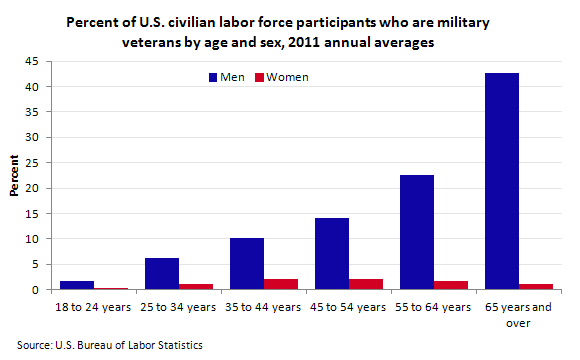 Percent of U.S. civilian labor force participants who are military veterans by age and sex, 2011 annual averages