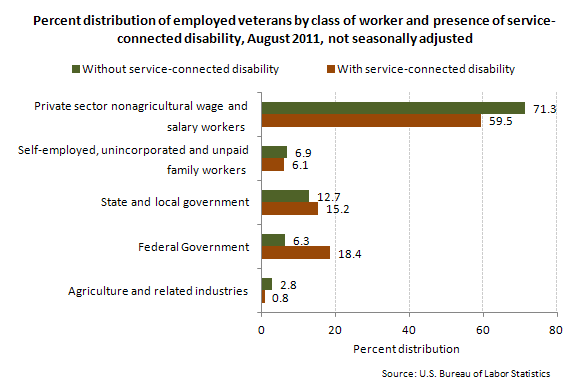 Employed veterans by class of worker and presence of service-connected disability, August 2011, percent distribution, not seasonally adjusted