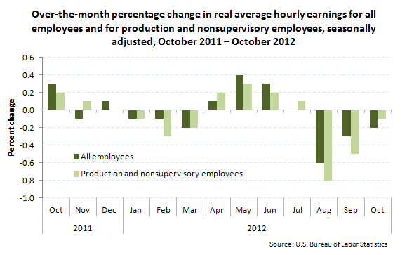 Over-the-month percentage change in real average hourly earnings for all employees and for production and nonsupervisory employees, seasonally adjusted, October 2011–October 2012