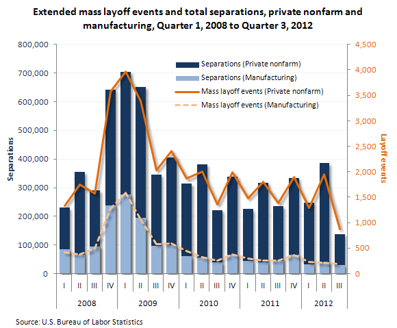 Extended mass layoff events and total separations, private nonfarm and manufacturing, Quarter 1, 2008 to Quarter 3, 2012
