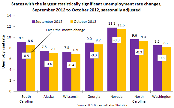 States with the largest statistically significant unemployment rate changes, September 2012 to October 2012, seasonally adjusted
