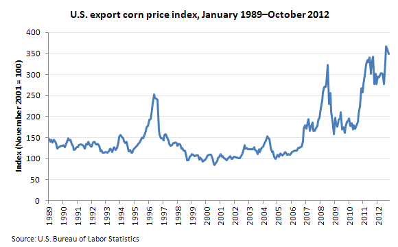 Impact Of The 2017 Drought On Export Corn Prices