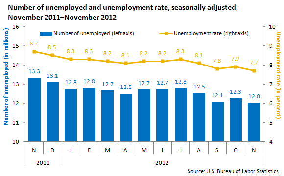 Number of unemployed and unemployment rate, seasonally adjusted, November 2011-November 2012
