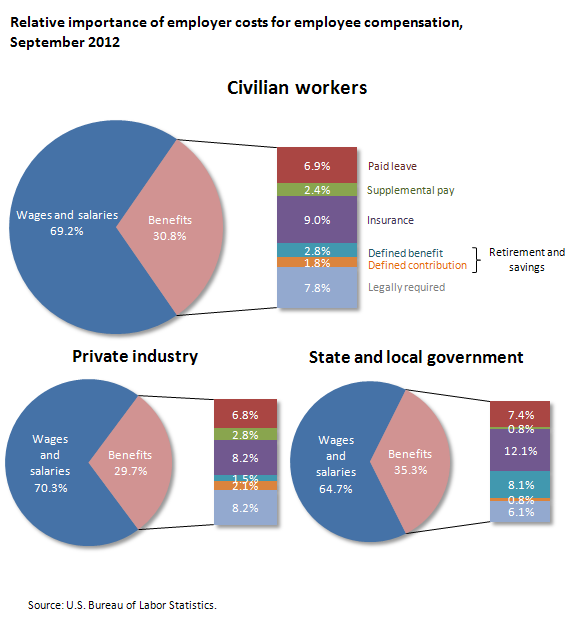Relative importance of employer costs for employee compensation, September 2012