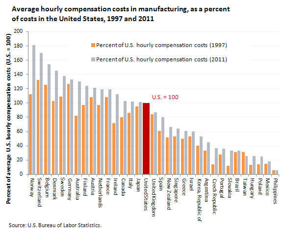 Average hourly compensation costs in manufacturing, as a percent of costs in the United States, 1997 and 2011