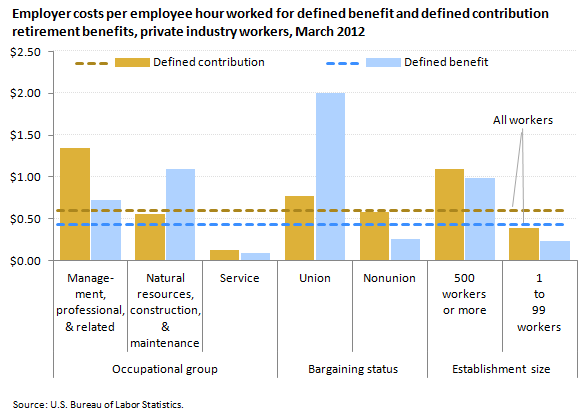 Employer costs per employee hour worked for defined benefit and defined contribution retirement benefits, private industry workers, March 2012