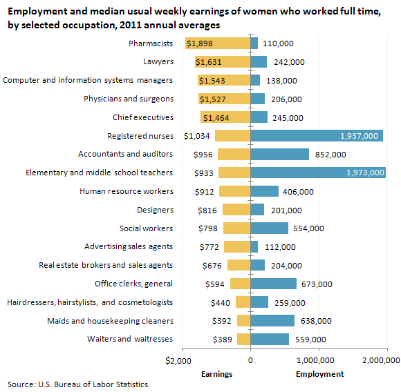 Women S Earnings By Occupation 2011 The Economics Daily