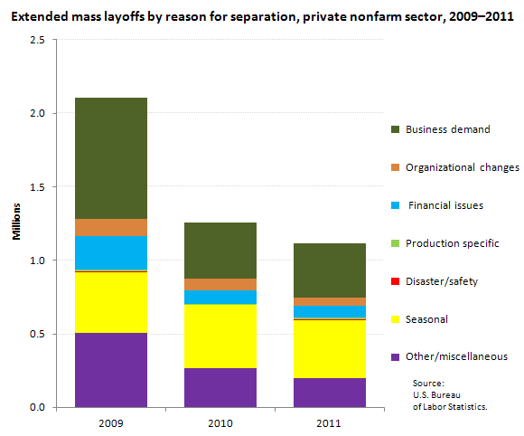 Extended mass layoff separations by reason for separation, private nonfarm sector, 2009-2011