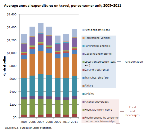 Average annual expenditures on travel, per consumer unit, 2005-2011