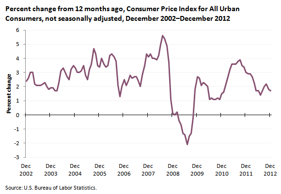 how to find consumer price index