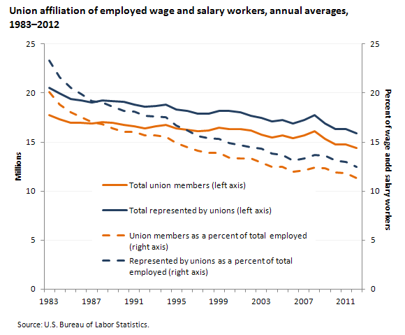 Union affiliation of employed wage and salary workers, 20112012
