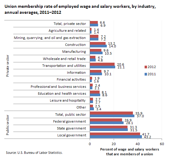 Union membership rate of employed wage and salary workers, by industry, 20112012
