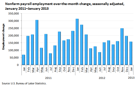 Payroll employment in january 2013 the economics daily for Bureau of labor statistics