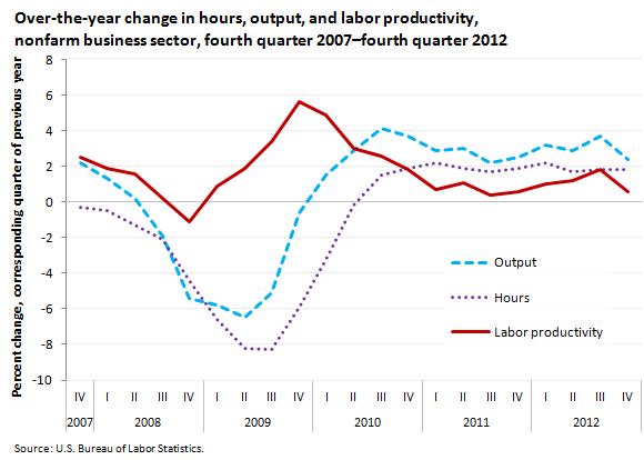 Over-the-year change in hours, output, and labor productivity, nonfarm business sector, fourth quarter 2007-fourth quarter 2012