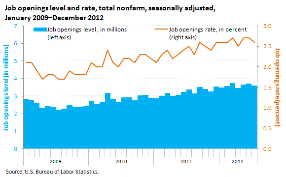 Job openings level and rate, total nonfarm, seasonally adjusted, January 2009-December 2012