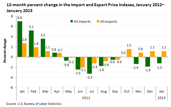 12-month percent change in the Import and Export Price Indexes, January 2012–January 2013
