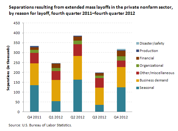 Reason for layoff: separations, private nonfarm sector, selected quarters,  2011 and 2012