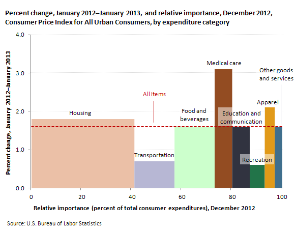 Percent change, January 2012January 2013, and relative importance, December 2012, Consumer Price Index for All Urban Consumers, by expenditure category