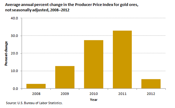 Average annual percent change in the Producer Price Index for gold ores, not seasonally adjusted, 2008–2012