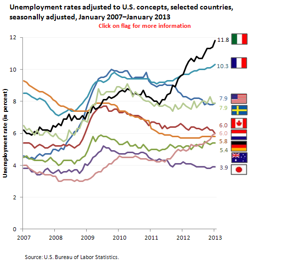 Unemployment rates adjusted to U.S. concepts, selected countries, seasonally adjusted, January 2007–January 2013
