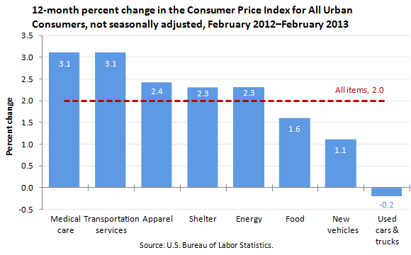 Consumer price index february 2012 to february 2013 the - Bureau of labor statistics consumer price index ...