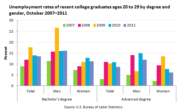 The Job Market For Recent College Graduates In The United