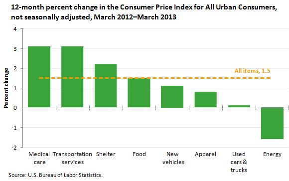 consumer price index march 2012 to march 2013 the economics daily u s bureau of labor. Black Bedroom Furniture Sets. Home Design Ideas
