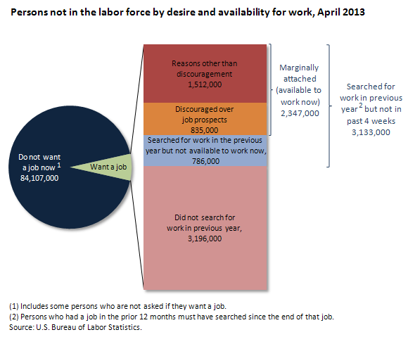 Persons not in the labor force by desire and availability for work, April 2013
