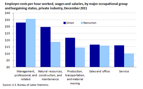 union vs nonunion Regular basis, 25% had low wraak, versus 38% with low wraak who did not   union vs non-union 199 blue collar vs white collar 161 paid hourly vs.