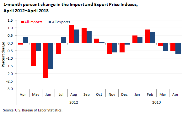 1-month percent change in the Import and Export Price Indexes, April 2012–April 2013