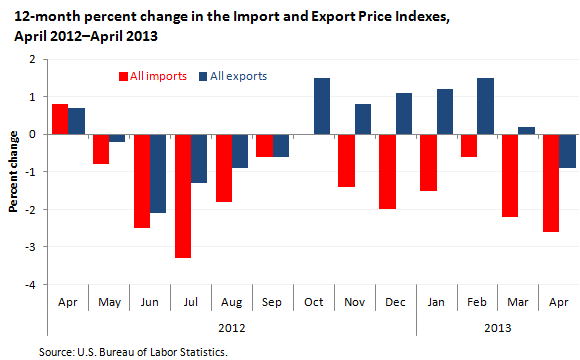 12-month percent change in the Import and Export Price Indexes, April 2012–April 2013