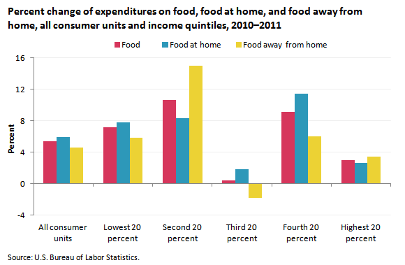 consumer expenditures on food in 2011 the economics. Black Bedroom Furniture Sets. Home Design Ideas